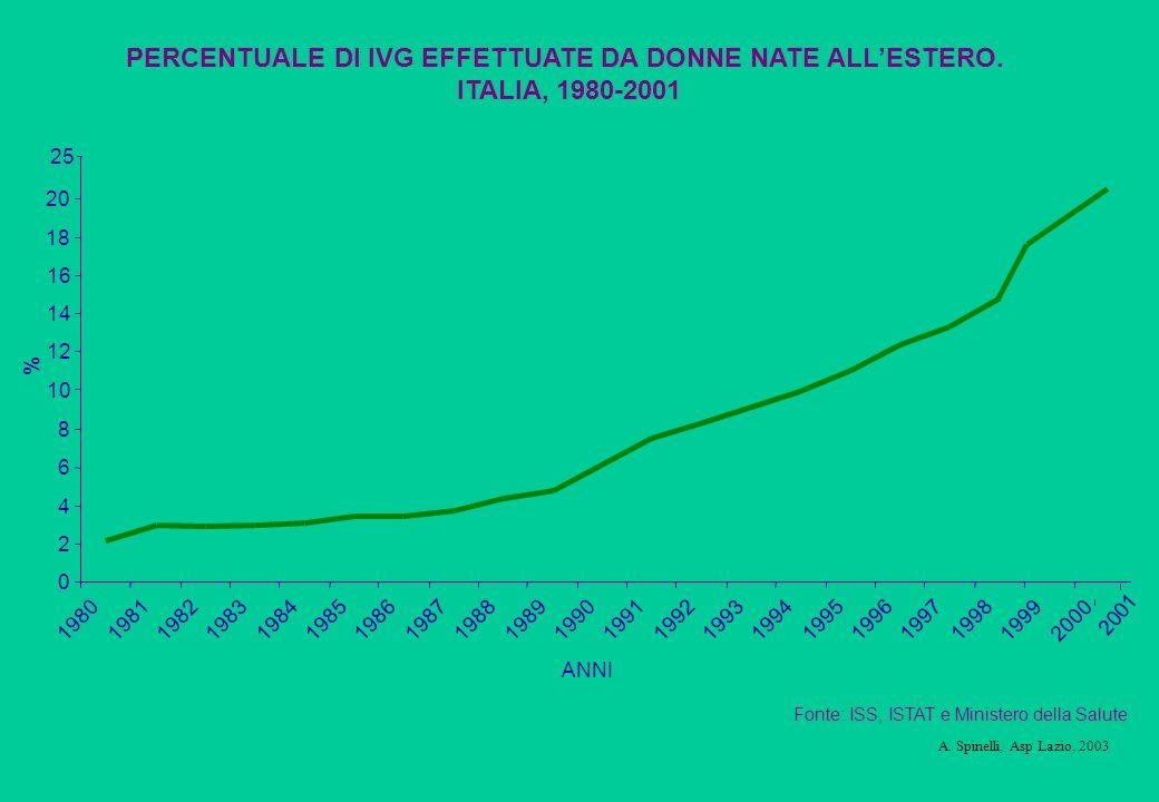 ANNI % PERCENTUALE DI IVG EFFETTUATE DA DONNE NATE ALLESTERO. ITALIA, 1980-2001 0 2 4 6 8 10 12 14 16 1980 1981 19821983 198419851986 1987198819891990