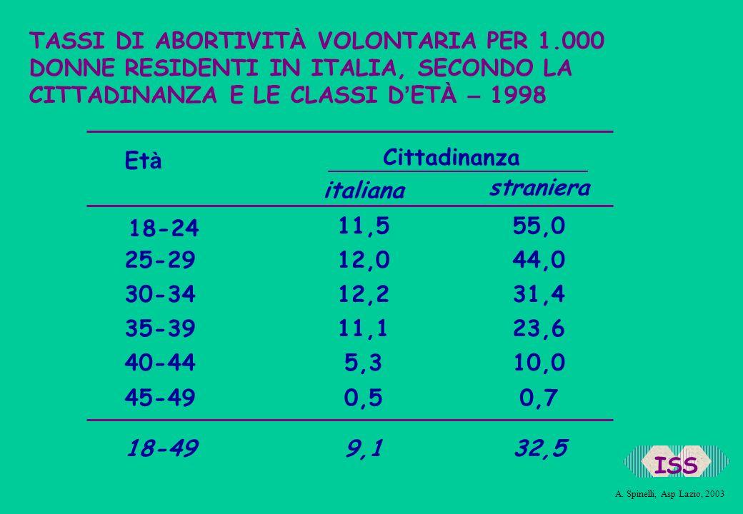 TASSI DI ABORTIVIT À VOLONTARIA PER 1.000 DONNE RESIDENTI IN ITALIA, SECONDO LA CITTADINANZA E LE CLASSI D ET À – 1998 18-24 25-29 30-34 35-39 40-44 4