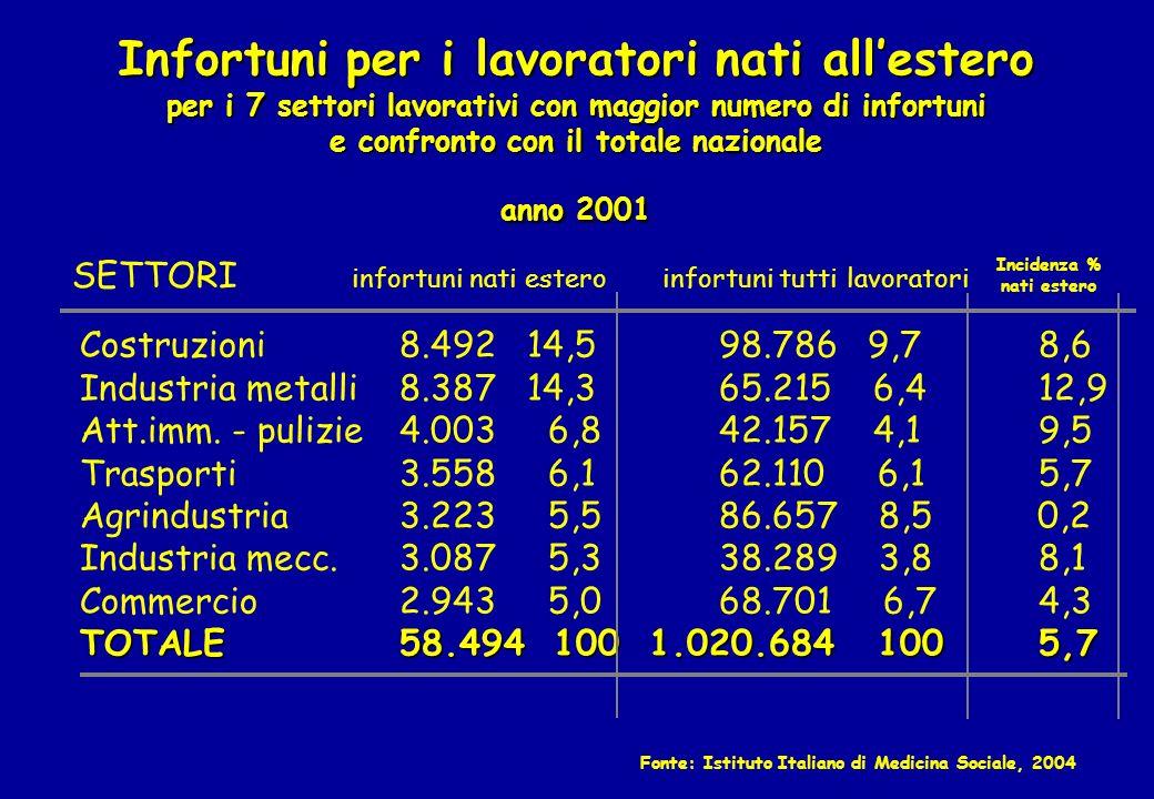 Infortuni per i lavoratori nati allestero per i 7 settori lavorativi con maggior numero di infortuni e confronto con il totale nazionale anno 2001 Cos