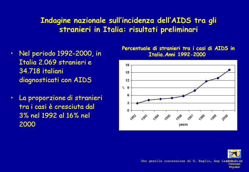 Nel periodo 1992-2000, in Italia 2.069 stranieri e 34.718 italiani diagnosticati con AIDS La proporzione di stranieri tra i casi è cresciuta dal 3% ne