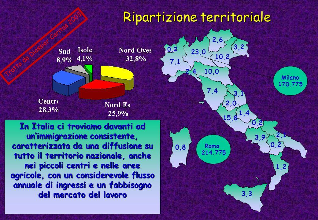 Ripartizione territoriale 23,0 0,2 7,1 10,0 10,2 2,6 3,2 7,4 2,0 15,8 3,1 1,4 3,9 0,2 2,1 0,2 1,2 3,3 0,8 Milano 170.775 Roma 214.775 In Italia ci tro