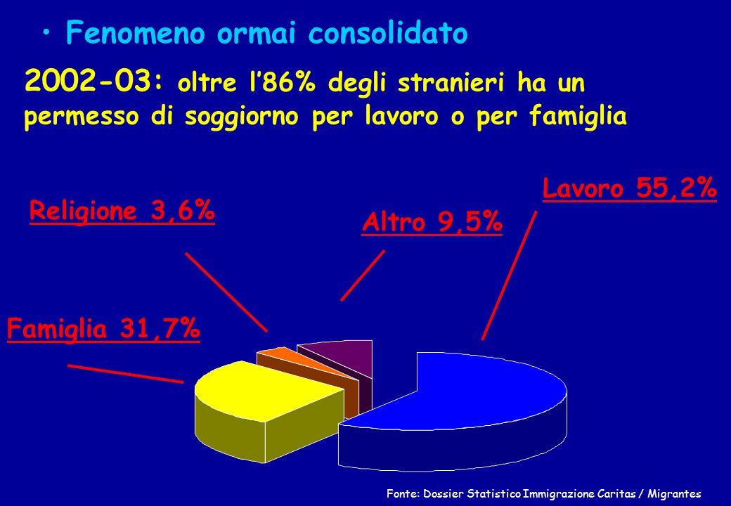 Lavoro 55,2% Famiglia 31,7% Religione 3,6% Altro 9,5% Fonte: Dossier Statistico Immigrazione Caritas / Migrantes Fenomeno ormai consolidato 2002-03: o