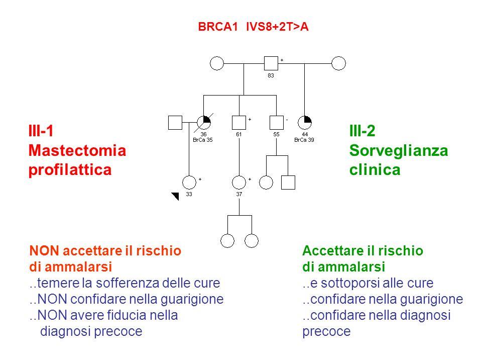 BRCA1 IVS8+2T>A III-1 Mastectomia profilattica III-2 Sorveglianza clinica NON accettare il rischio di ammalarsi..temere la sofferenza delle cure..NON