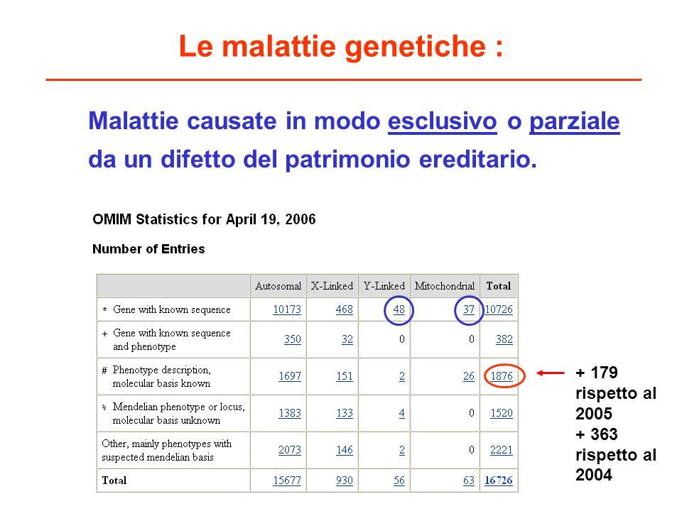 Le malattie genetiche : malattie cromosomiche difetto nel numero o struttura dei cromosomi malattie geniche difetto nella struttura o funzione di un gene (mutazioni del DNA nucleare e mitocondriale) malattie genomiche coinvolgimento di una serie di geni localizzati in una stessa regione genomica (riarrangiamento) malattie epigenetiche (difetti di imprinting) effetto di modificazioni chimiche e strutturali del DNA in grado di alterare lespressione di un gene o di un gruppo di geni malattie multifattoriali o complesse effetto dellinterazione tra geni e ambiente S.