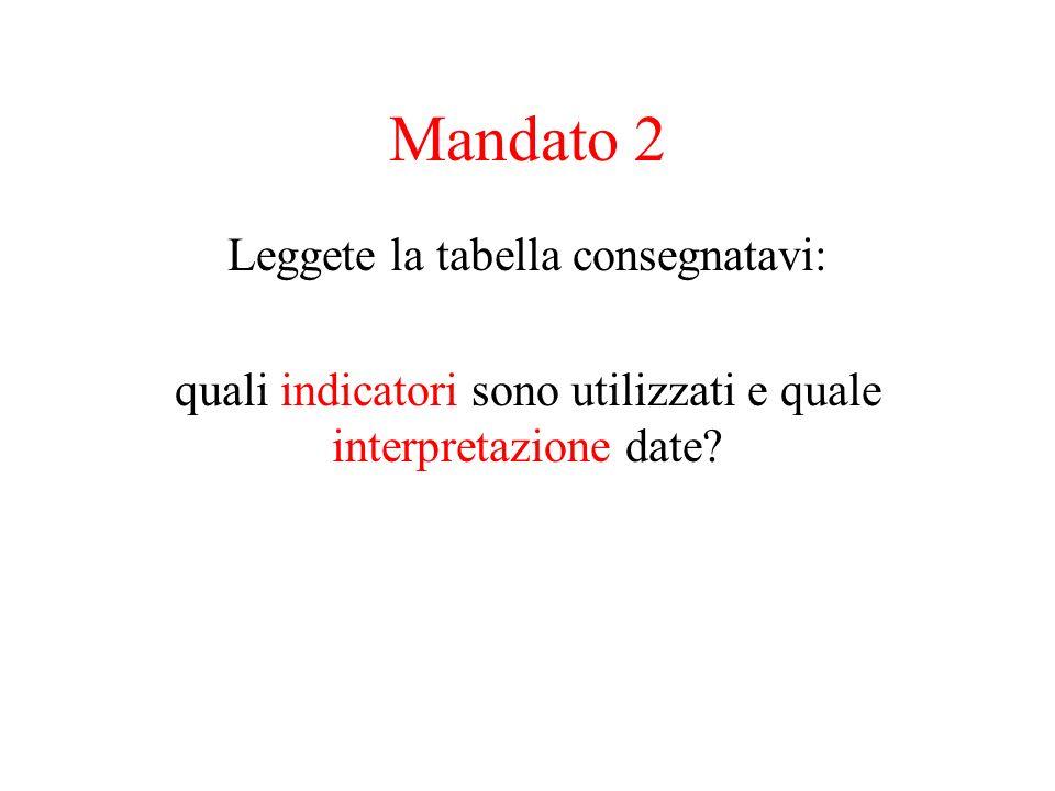 Mandato 2 Leggete la tabella consegnatavi: quali indicatori sono utilizzati e quale interpretazione date?