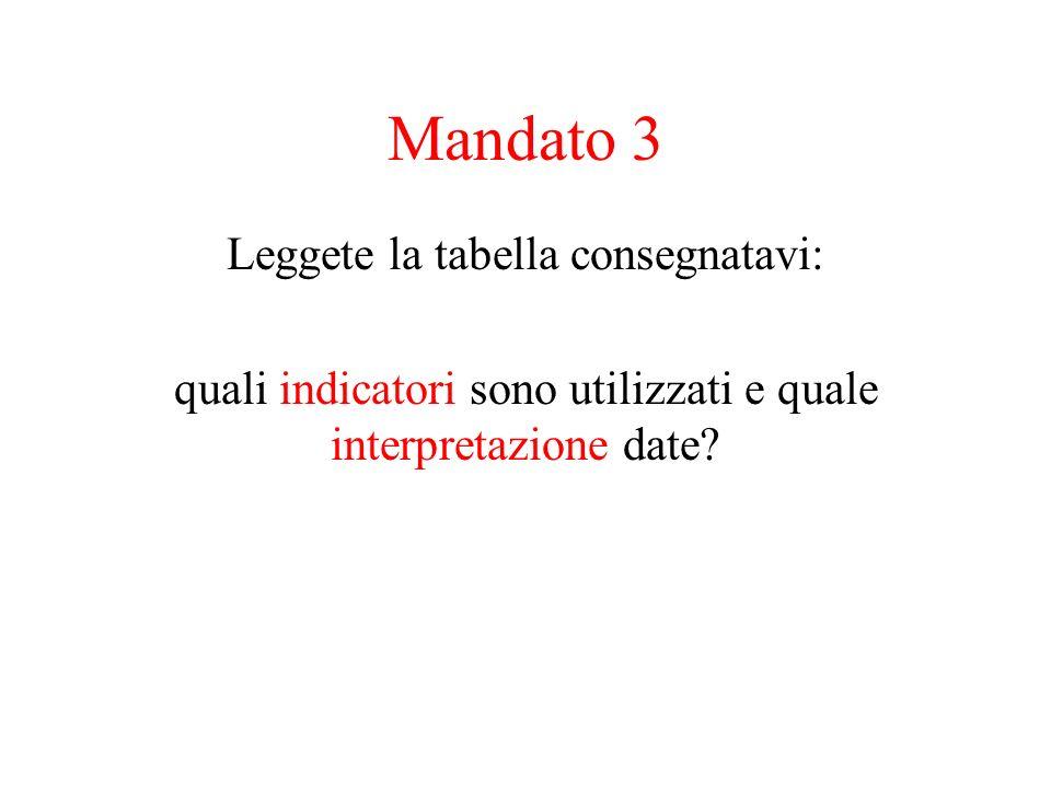 Mandato 3 Leggete la tabella consegnatavi: quali indicatori sono utilizzati e quale interpretazione date