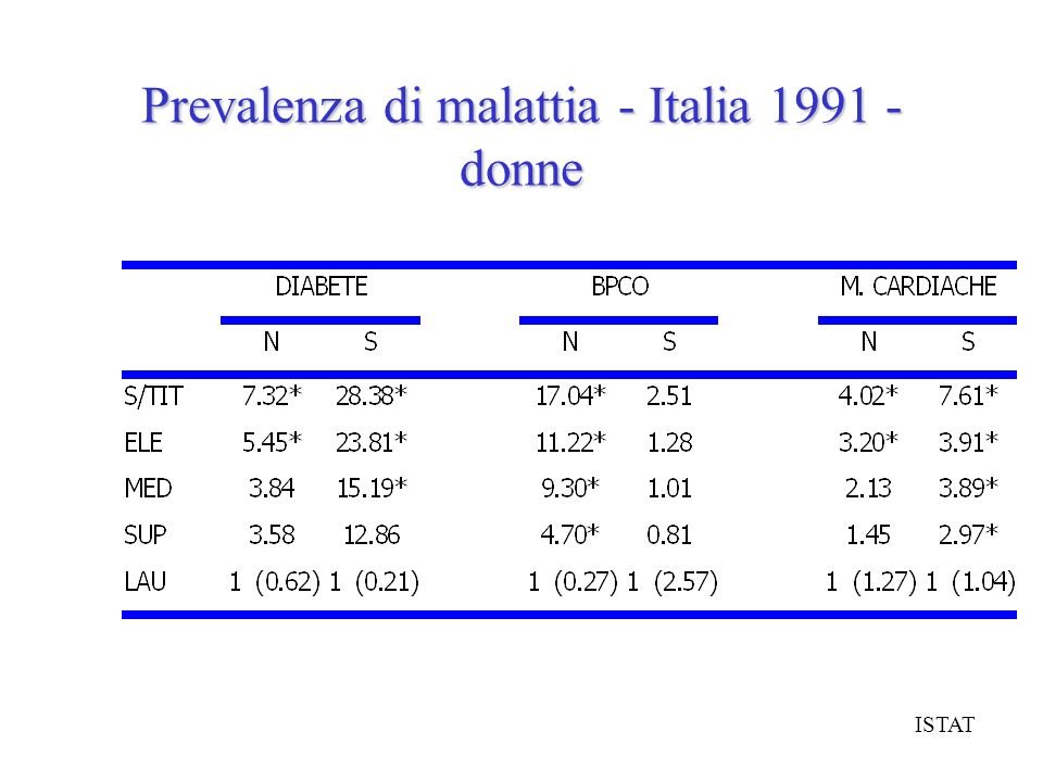 Prevalenza di malattia - Italia 1991 - donne ISTAT