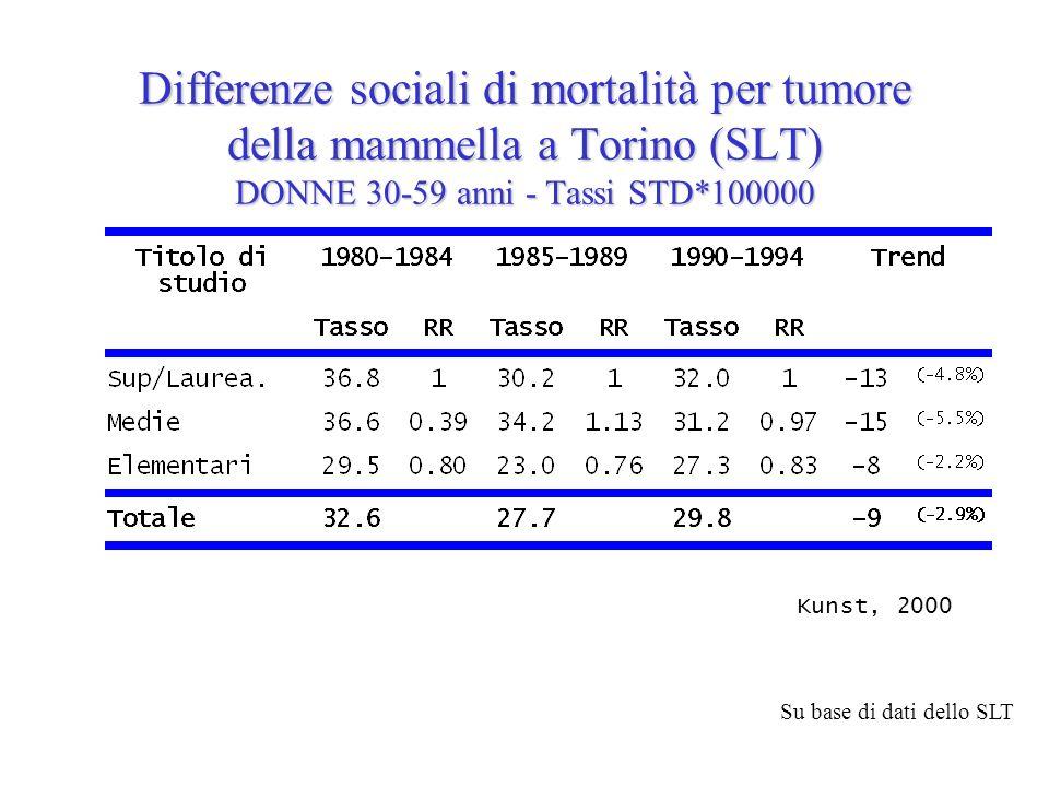 Differenze sociali di mortalità per tumore della mammella a Torino (SLT) DONNE 30-59 anni - Tassi STD*100000 Kunst, 2000 Su base di dati dello SLT