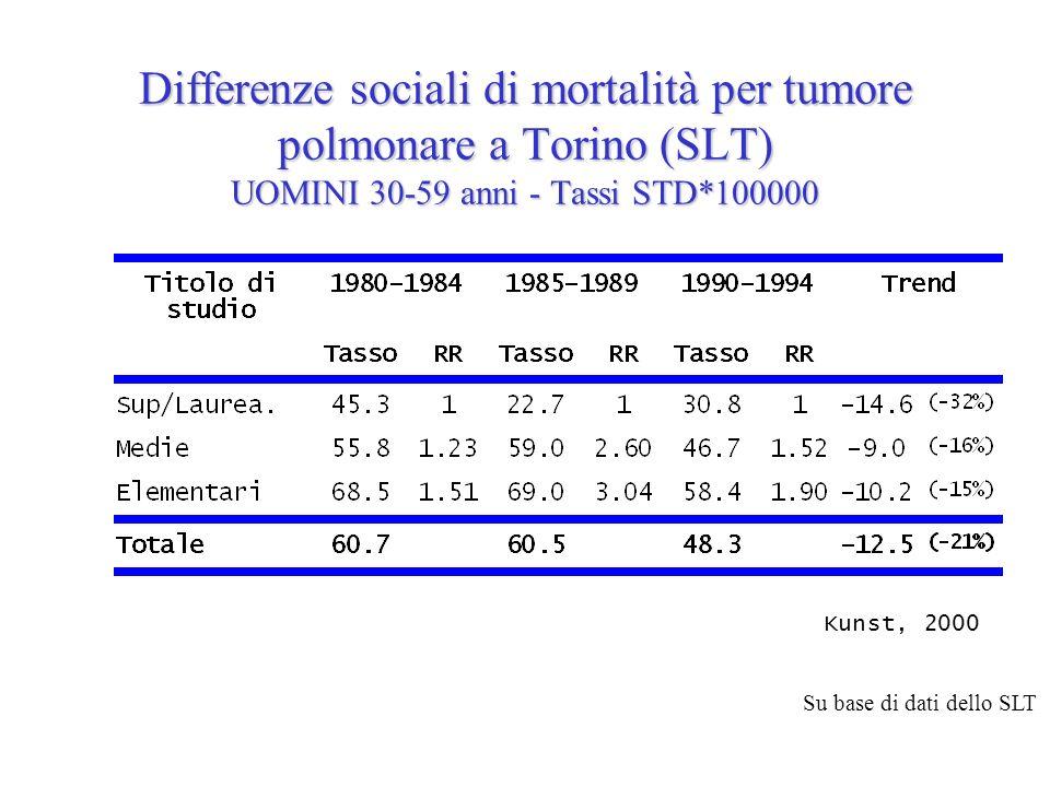 Differenze sociali di mortalità per tumore polmonare a Torino (SLT) UOMINI 30-59 anni - Tassi STD*100000 Kunst, 2000 Su base di dati dello SLT