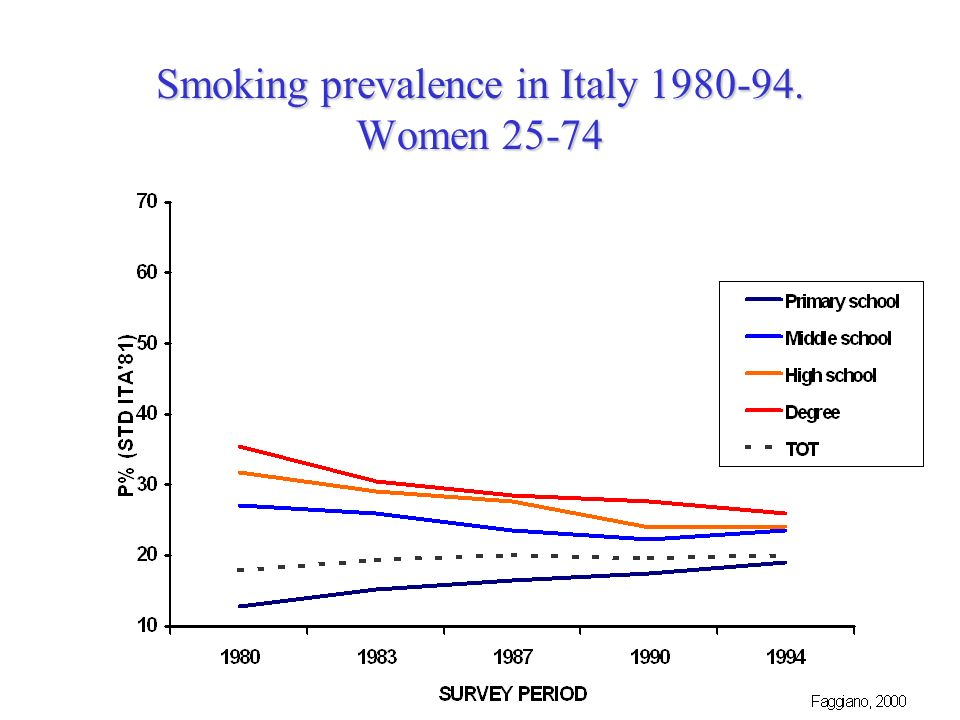 Smoking prevalence in Italy Women 25-74