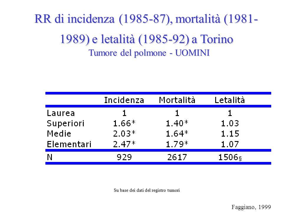 Faggiano, 1999 RR di incidenza (1985-87), mortalità (1981- 1989) e letalità (1985-92) a Torino Tumore del polmone - UOMINI Su base dei dati del registro tumori