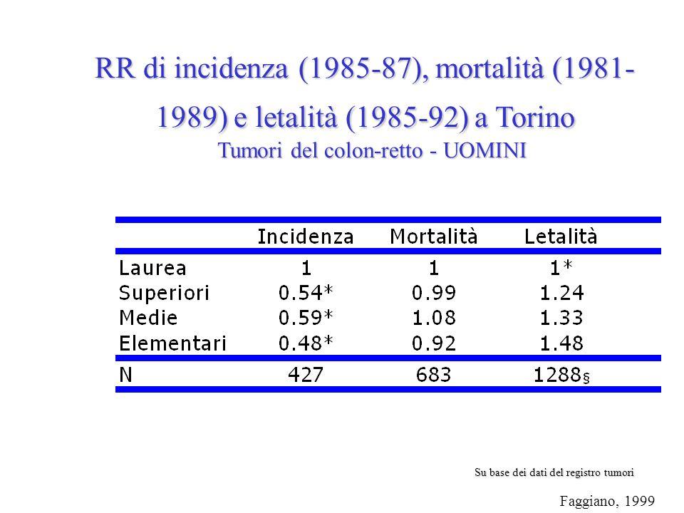 Faggiano, 1999 RR di incidenza (1985-87), mortalità (1981- 1989) e letalità (1985-92) a Torino Tumori del colon-retto - UOMINI Su base dei dati del registro tumori
