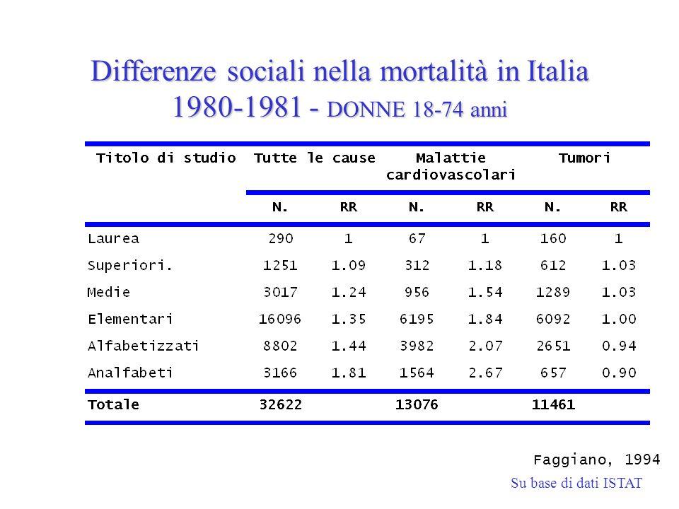 Differenze sociali nella mortalità in Italia 1980-1981 - DONNE 18-74 anni Faggiano, 1994 Su base di dati ISTAT
