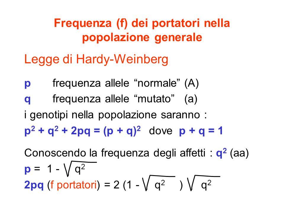 Frequenza (f) dei portatori nella popolazione generale Legge di Hardy-Weinberg p frequenza allele normale (A) q frequenza allele mutato (a) i genotipi