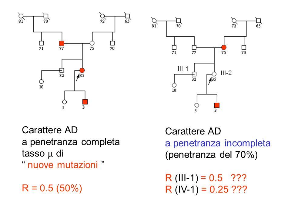 Carattere AD a penetranza completa tasso di nuove mutazioni R = 0.5 (50%) Carattere AD a penetranza incompleta (penetranza del 70%) R (III-1) = 0.5 ??