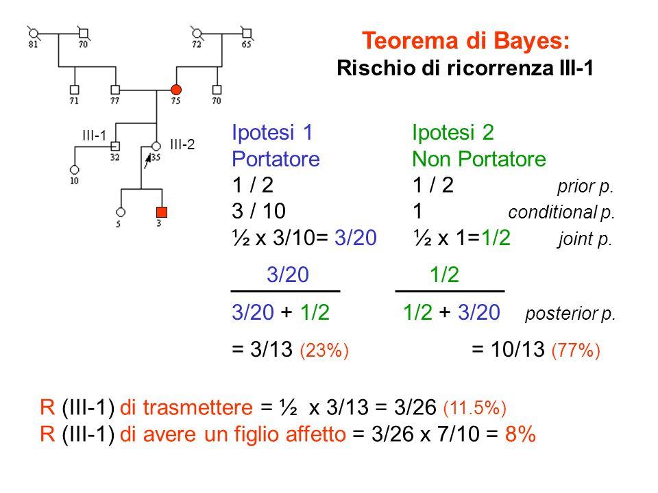 III-2 III-1 Teorema di Bayes: Rischio di ricorrenza III-1 Ipotesi 1 Ipotesi 2 Portatore Non Portatore 1 / 2 1 / 2 prior p. 3 / 10 1 conditional p. ½ x