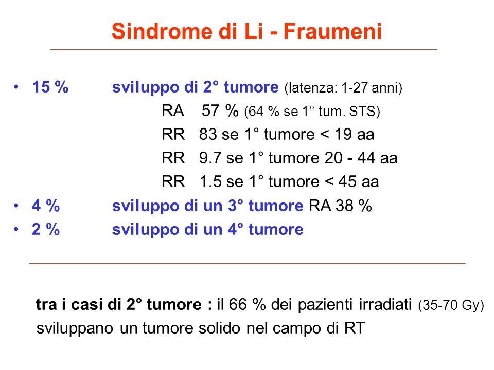 15 %sviluppo di 2° tumore (latenza: 1-27 anni) RA 57 % (64 % se 1° tum. STS) RR 83 se 1° tumore < 19 aa RR 9.7 se 1° tumore 20 - 44 aa RR 1.5 se 1° tu