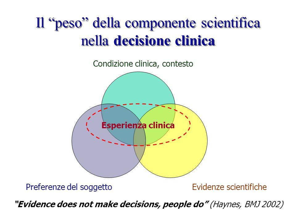 Il peso della componente scientifica nella decisione clinica Condizione clinica, contesto Evidenze scientifichePreferenze del soggetto Esperienza clin