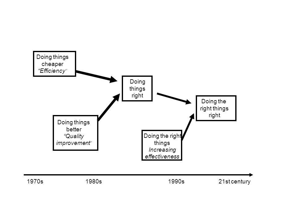 Diffusione di documenti da parte di istituzioni di ricerca (FON in oncologia, metà anni 80) Strumento professionale di auto-valutazione (VRQ, fine anni 80 – inizio anni 90) Strumento per la gestione aziendale (DRG,clinical pathways, metà anni 90) Strumento del SSN per promuovere efficacia e appropriatezza nellassistenza (PNLG, fine anni 90) Come nascono le LG in Italia