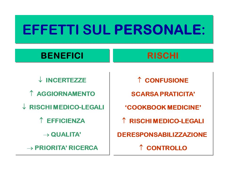 EFFETTI SUL PERSONALE: BENEFICI RISCHI INCERTEZZE AGGIORNAMENTO RISCHI MEDICO-LEGALI EFFICIENZA QUALITA PRIORITA RICERCA INCERTEZZE AGGIORNAMENTO RISC