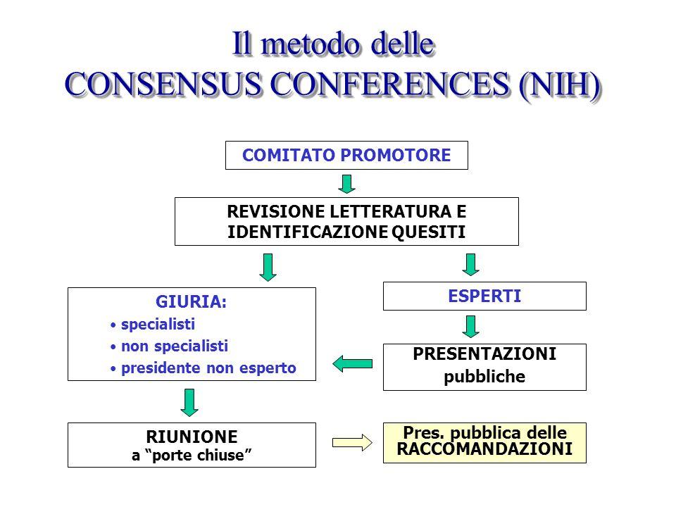 Il metodo delle CONSENSUS CONFERENCES (NIH) COMITATO PROMOTORE REVISIONE LETTERATURA E IDENTIFICAZIONE QUESITI GIURIA: specialisti non specialisti pre