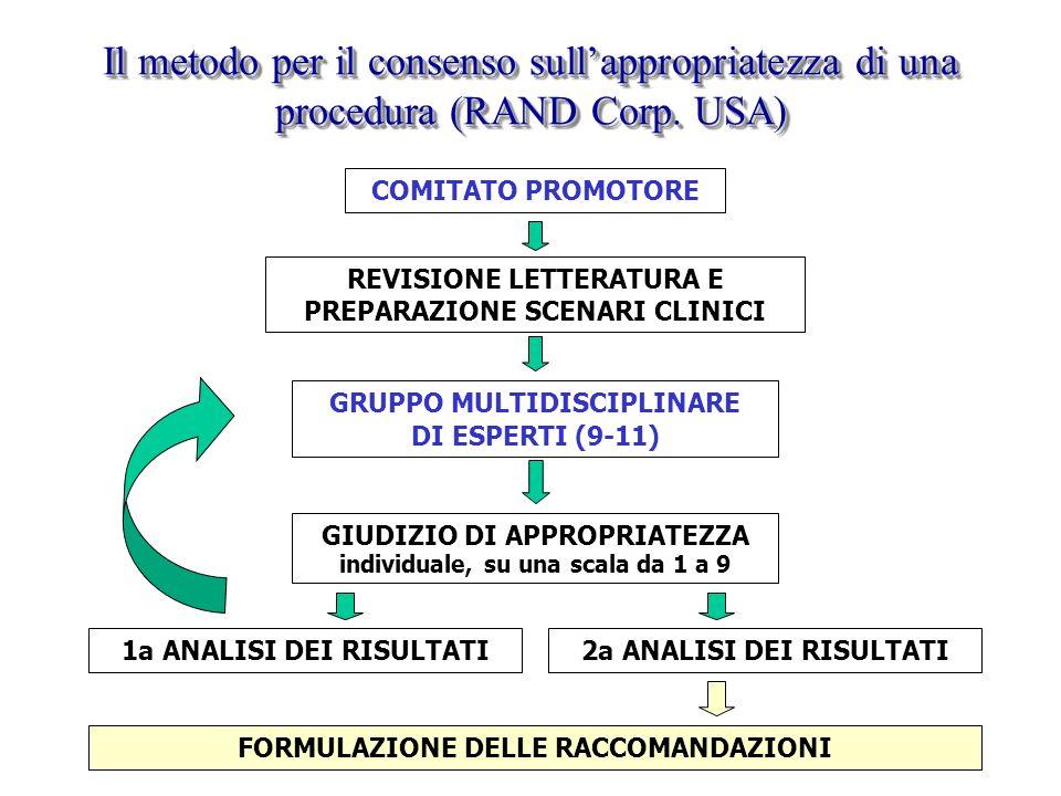 Il metodo per il consenso sullappropriatezza di una procedura (RAND Corp. USA) COMITATO PROMOTORE REVISIONE LETTERATURA E PREPARAZIONE SCENARI CLINICI