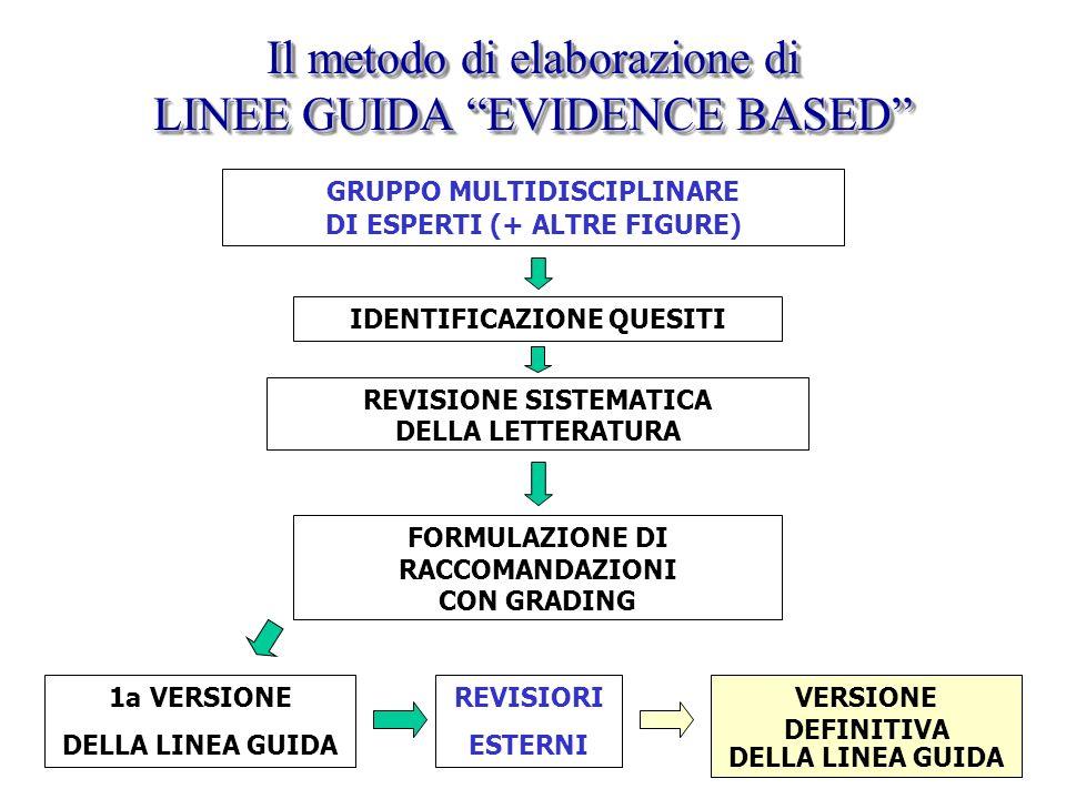 Il metodo di elaborazione di LINEE GUIDA EVIDENCE BASED GRUPPO MULTIDISCIPLINARE DI ESPERTI (+ ALTRE FIGURE) FORMULAZIONE DI RACCOMANDAZIONI CON GRADI