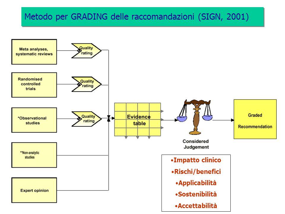 Metodo per GRADING delle raccomandazioni (SIGN, 2001) Impatto clinico Rischi/benefici Applicabilità Sostenibilità Accettabilità