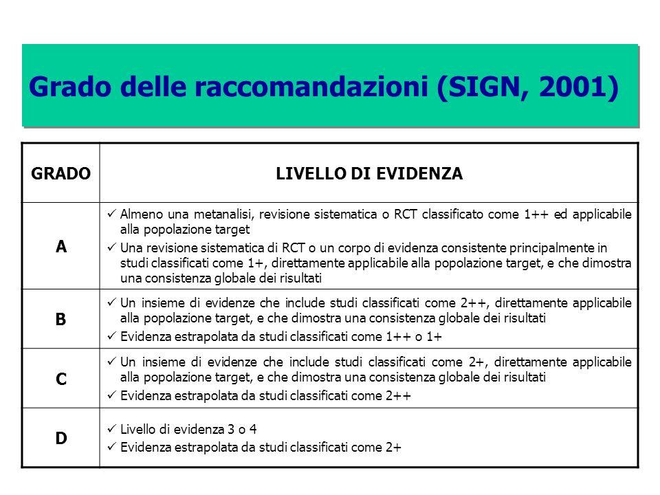 Grado delle raccomandazioni (SIGN, 2001) GRADOLIVELLO DI EVIDENZA A Almeno una metanalisi, revisione sistematica o RCT classificato come 1++ ed applic