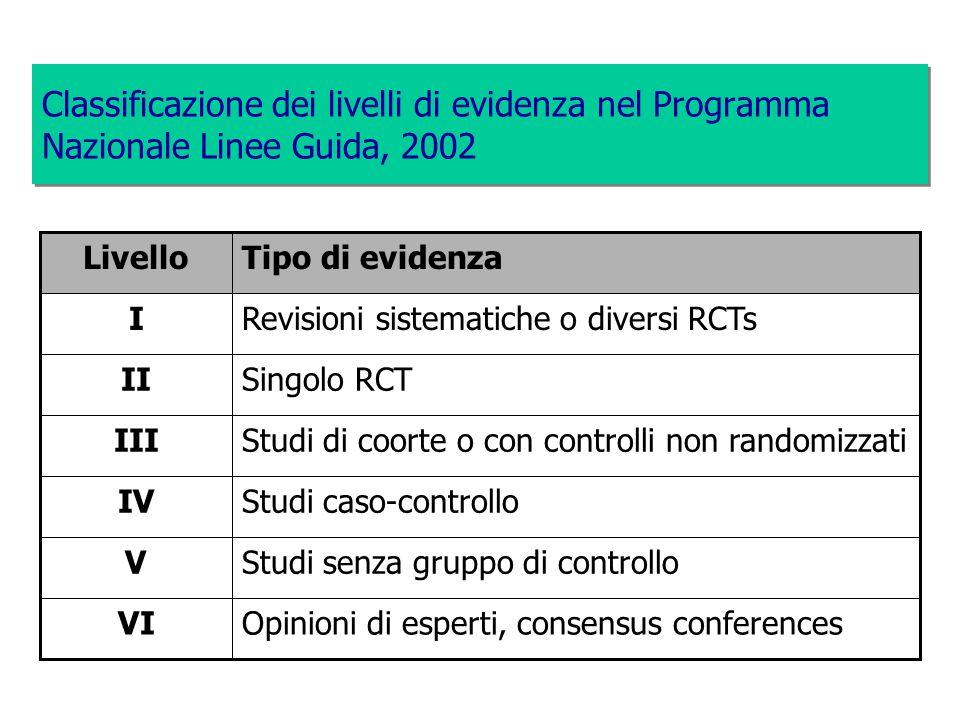 Classificazione dei livelli di evidenza nel Programma Nazionale Linee Guida, 2002 Opinioni di esperti, consensus conferencesVI Studi senza gruppo di c