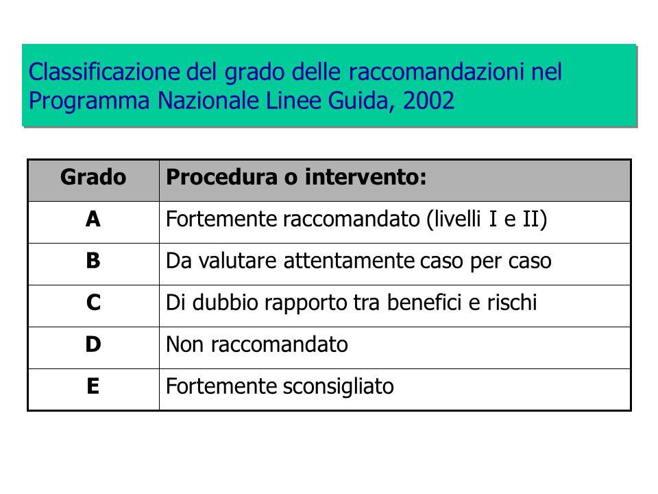 Classificazione del grado delle raccomandazioni nel Programma Nazionale Linee Guida, 2002 Fortemente sconsigliatoE Non raccomandatoD Di dubbio rapport