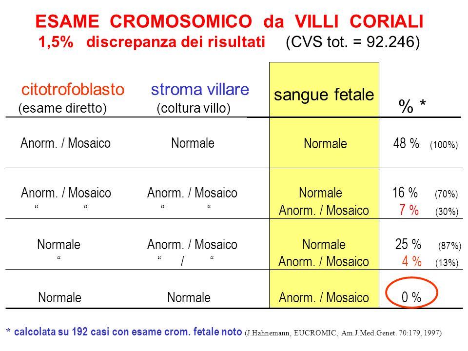 ESAME CROMOSOMICO da VILLI CORIALI 1,5% discrepanza dei risultati (CVS tot. = 92.246) citotrofoblasto stroma villare (esame diretto) (coltura villo) %