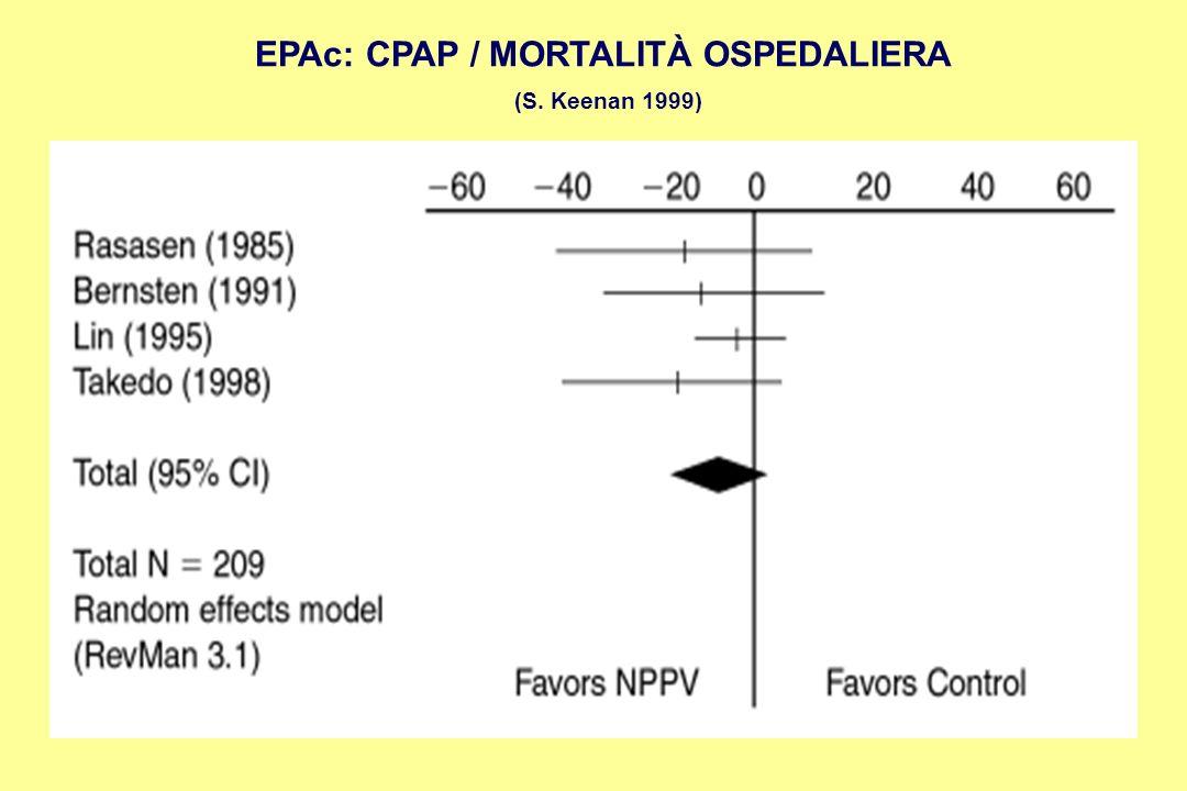 EPAc: CPAP / MORTALITÀ OSPEDALIERA (S. Keenan 1999)