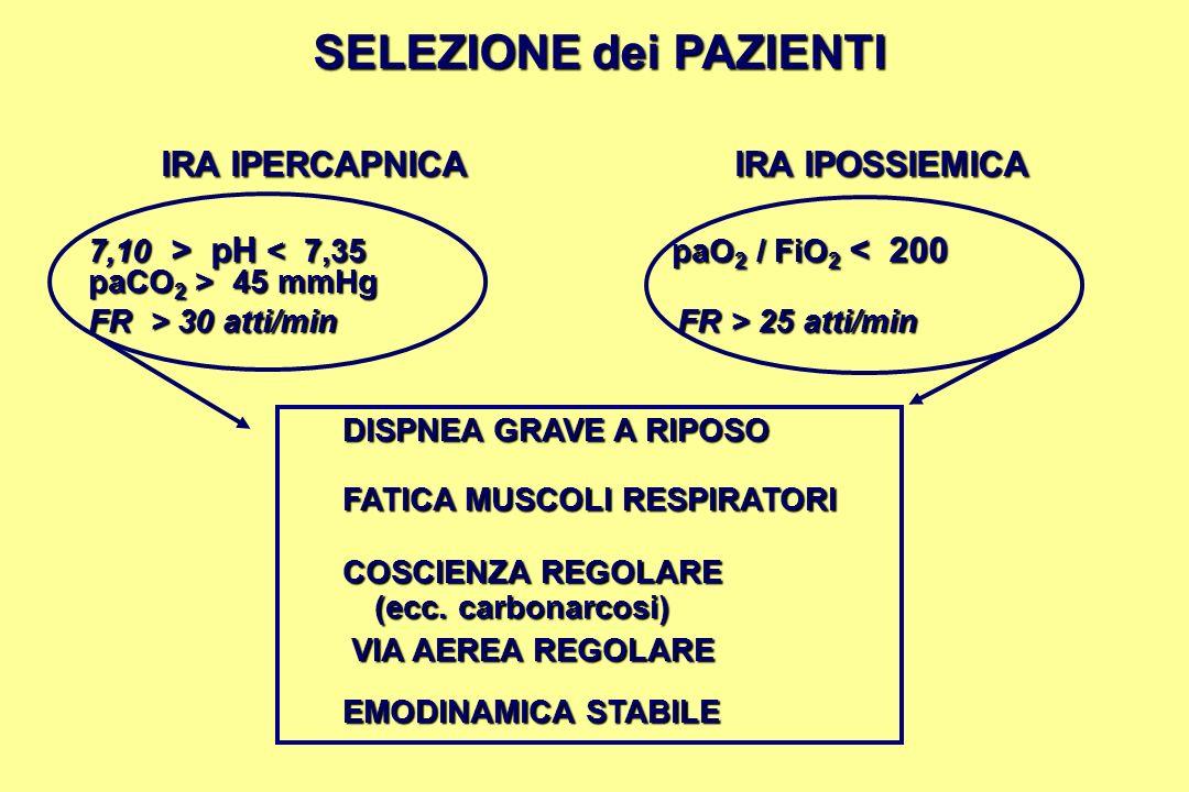 SELEZIONE dei PAZIENTI SELEZIONE dei PAZIENTI IRA IPERCAPNICA IRA IPOSSIEMICA 7,10 > pH pH < 7,35 paO 2 / FiO 2 < 200 paCO 2 > 45 mmHg paCO 2 > 45 mmH