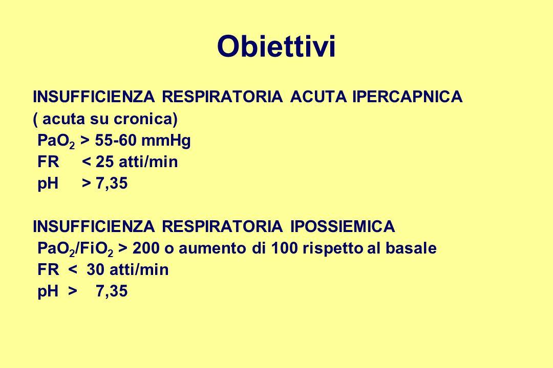 Obiettivi INSUFFICIENZA RESPIRATORIA ACUTA IPERCAPNICA ( acuta su cronica) PaO 2 > 55-60 mmHg FR < 25 atti/min pH > 7,35 INSUFFICIENZA RESPIRATORIA IP