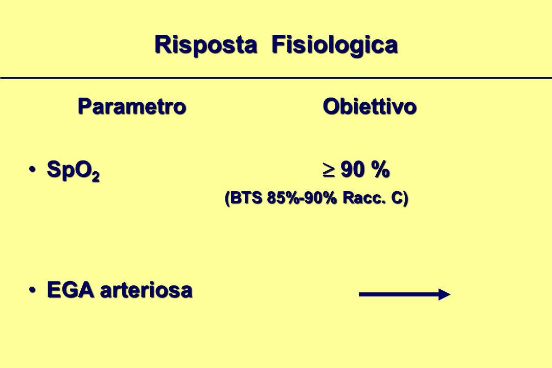 Risposta Fisiologica ParametroObiettivo SpO 2 90 % (BTS 85%-90% Racc. C)SpO 2 90 % (BTS 85%-90% Racc. C) EGA arteriosaEGA arteriosa