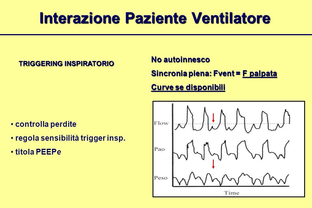 Interazione Paziente Ventilatore TRIGGERING INSPIRATORIO No autoinnesco Sincronia piena: Fvent = F palpata Curve se disponibili controlla perdite rego