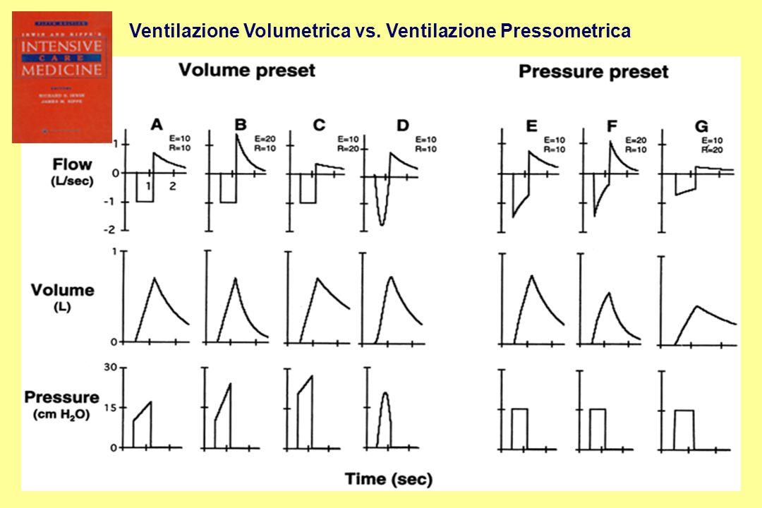 Ventilazione Volumetrica vs. Ventilazione Pressometrica