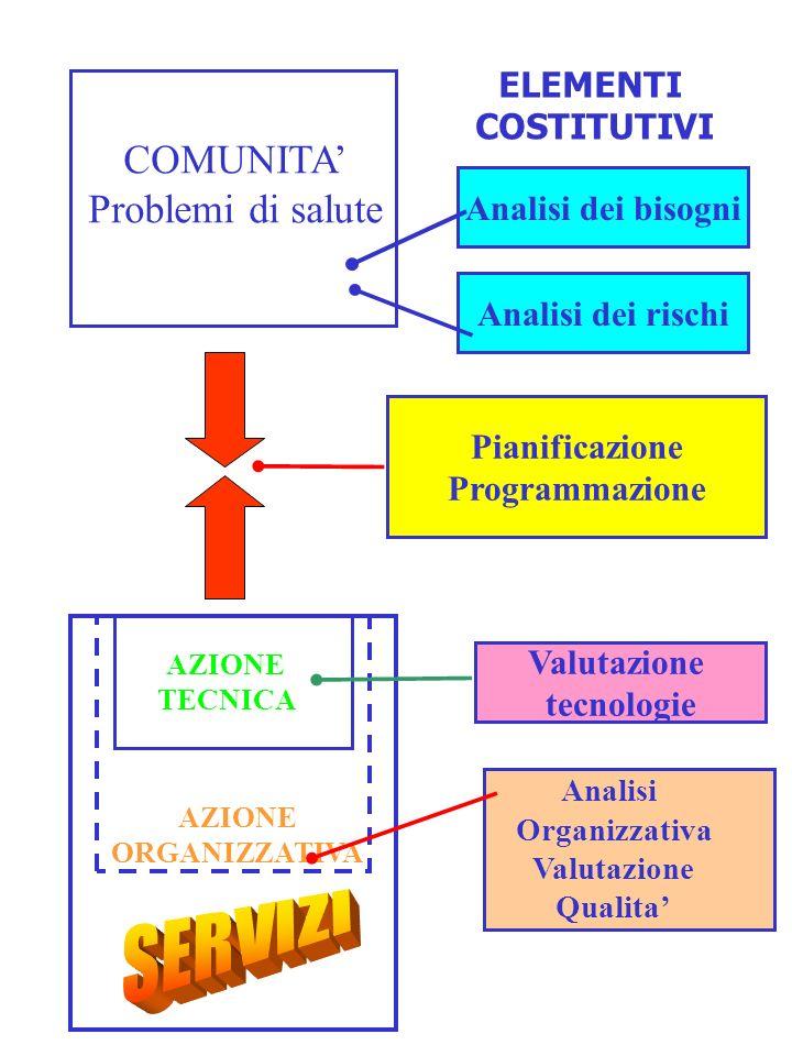 COMUNITA Problemi di salute AZIONE ORGANIZZATIVA AZIONE TECNICA ELEMENTI COSTITUTIVI Analisi dei bisogni Analisi dei rischi Pianificazione Programmazi