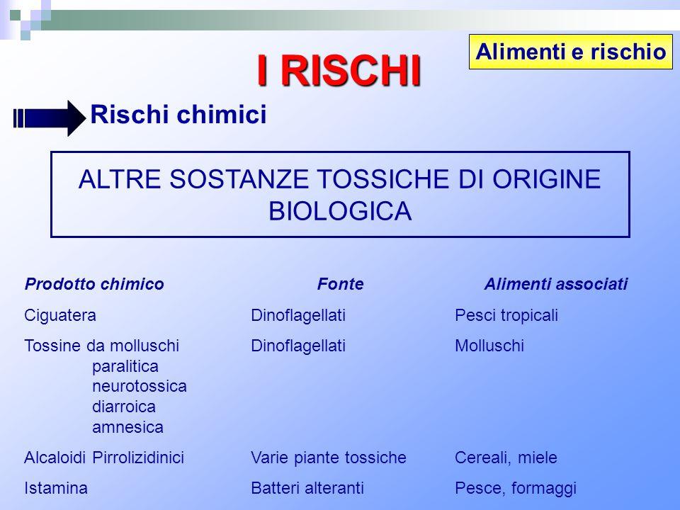 Alimenti e rischio I RISCHI Rischi chimici ALTRE SOSTANZE TOSSICHE DI ORIGINE BIOLOGICA Prodotto chimico Ciguatera Tossine da molluschi paralitica neu