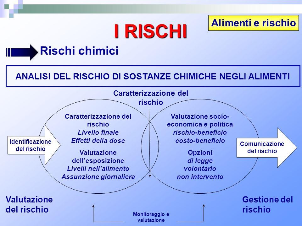 Alimenti e rischio I RISCHI Rischi chimici ANALISI DEL RISCHIO DI SOSTANZE CHIMICHE NEGLI ALIMENTI Caratterizzazione del rischio Livello finale Effett