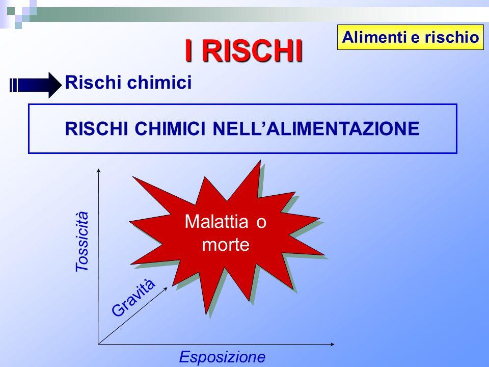 Alimenti e rischio I RISCHI Rischi chimici RISCHI CHIMICI NELLALIMENTAZIONE Tossicità Esposizione Gravità Malattia o morte