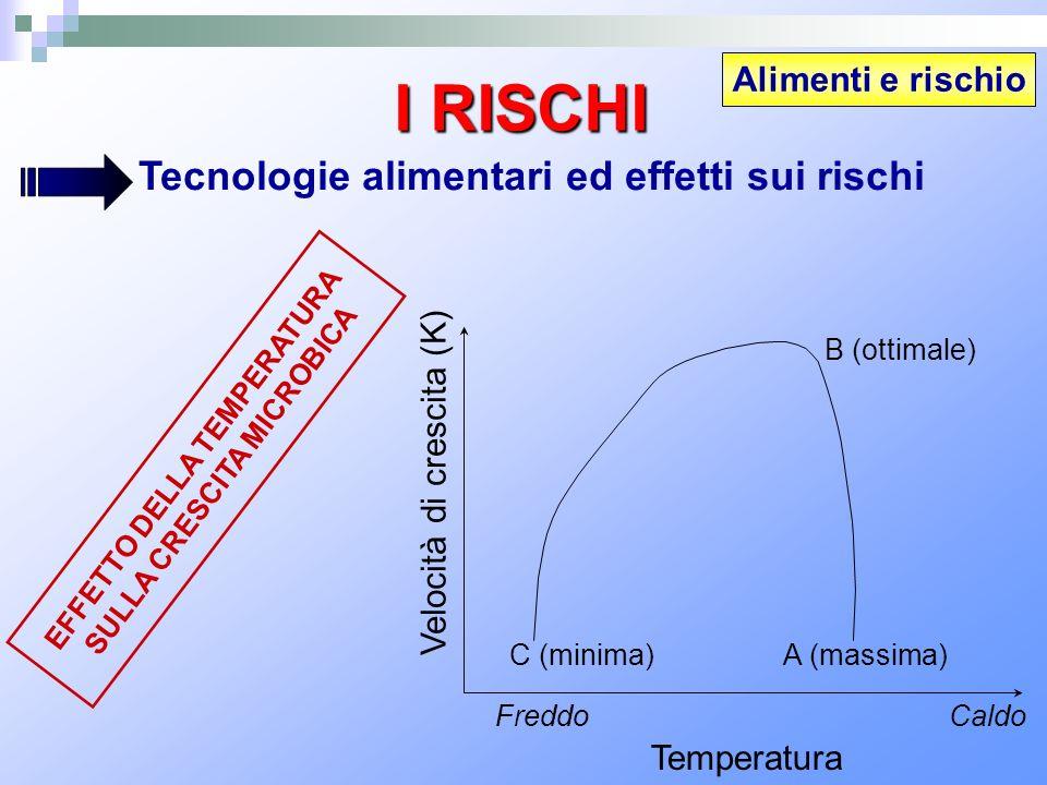 Alimenti e rischio I RISCHI Tecnologie alimentari ed effetti sui rischi EFFETTO DELLA TEMPERATURA SULLA CRESCITA MICROBICA C (minima)A (massima) Veloc