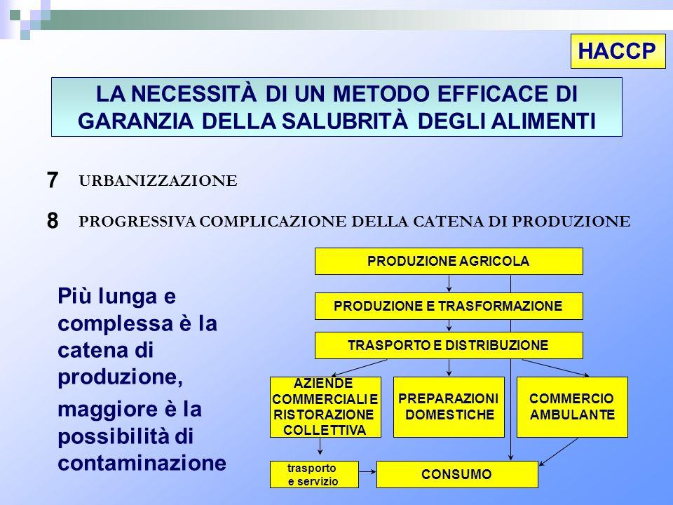 HACCP PRODUZIONE AGRICOLA TRASPORTO E DISTRIBUZIONE AZIENDE COMMERCIALI E RISTORAZIONE COLLETTIVA PREPARAZIONI DOMESTICHE COMMERCIO AMBULANTE CONSUMO