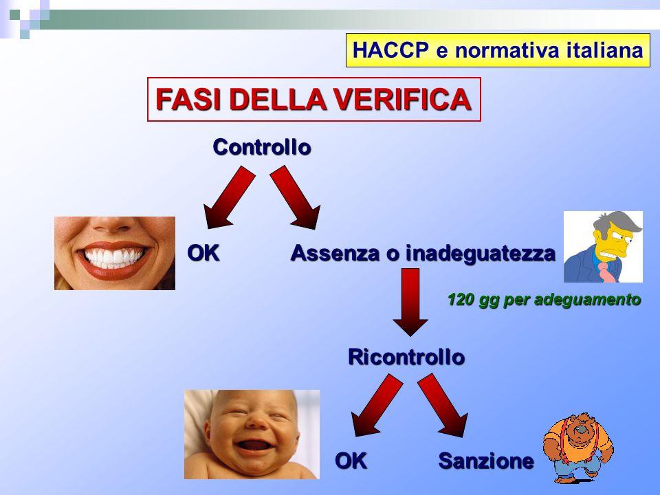 HACCP e normativa italiana Controllo OK Assenza o inadeguatezza 120 gg per adeguamento Ricontrollo OKSanzione FASI DELLA VERIFICA