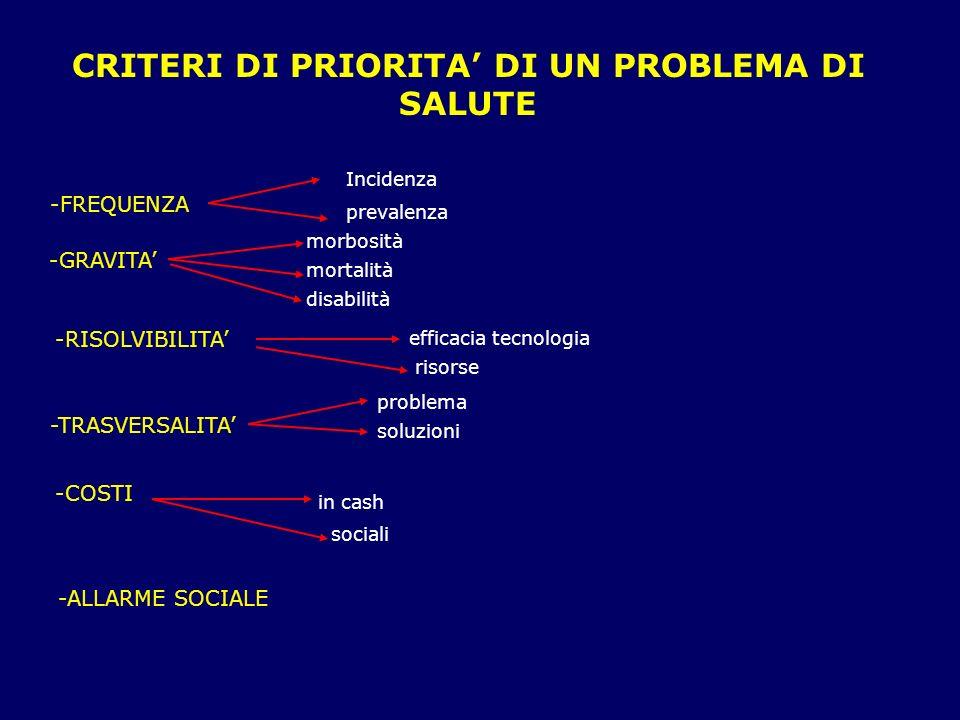 CRITERI DI PRIORITA DI UN PROBLEMA DI SALUTE -FREQUENZA Incidenza prevalenza -GRAVITA morbosità mortalità disabilità -RISOLVIBILITA efficacia tecnolog