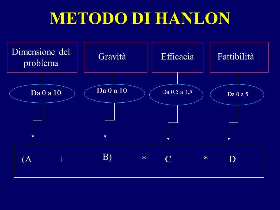 Dimensione del problema GravitàEfficaciaFattibilità Da 0 a 10 Da 0.5 a 1.5 Da 0 a 5 (A + B) * C* D METODO DI HANLON