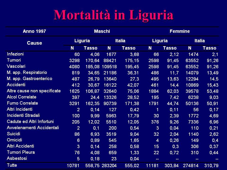 Mortalità in Liguria