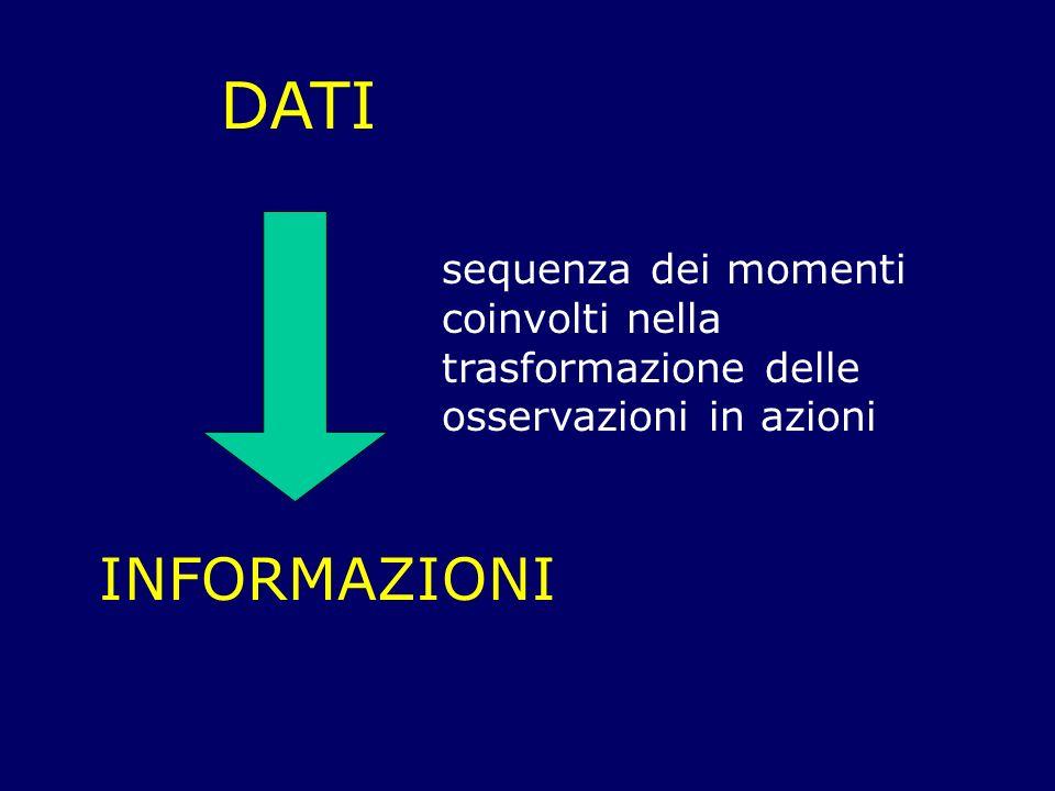 DATI INFORMAZIONI sequenza dei momenti coinvolti nella trasformazione delle osservazioni in azioni