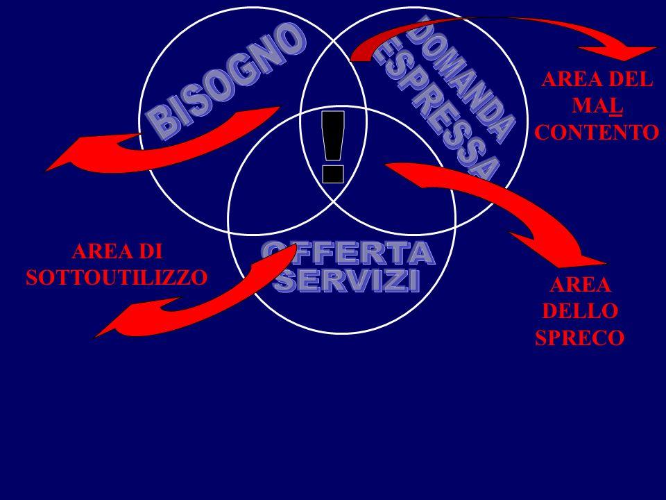AREA DELLO SPRECO AREA DEL MAL CONTENTO AREA DI SOTTOUTILIZZO